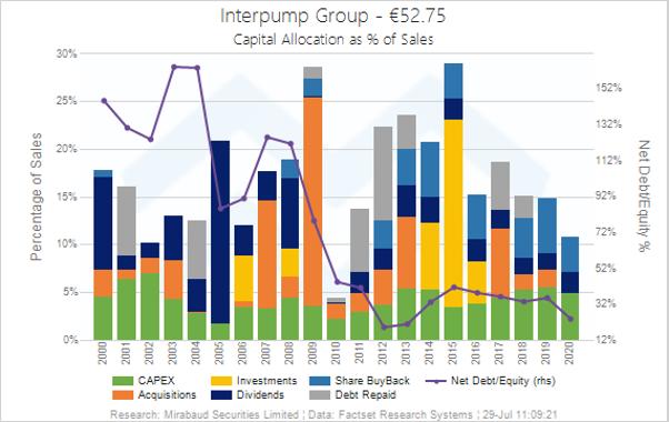 Interpump Capital Allocation   Columbus